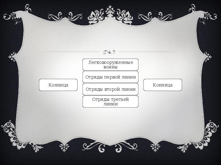 """Презентация """"Устройство Римской республики"""""""