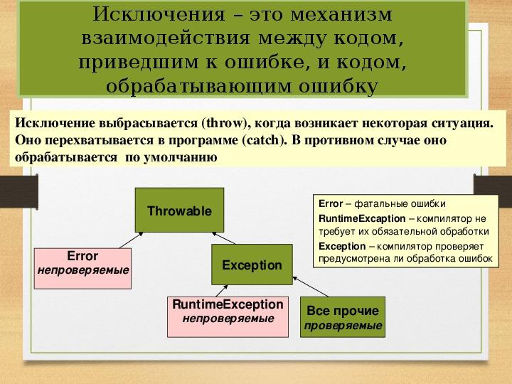 Презентация на тему Исключения в ЯВУ