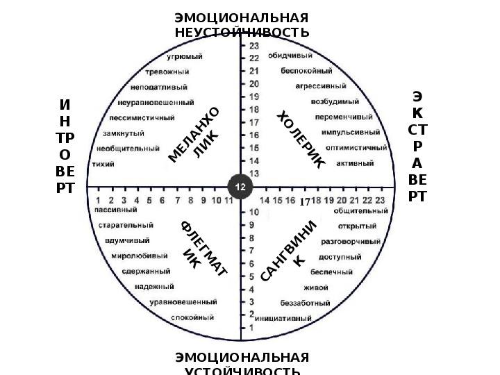 РАЗРАБОТКА ИНТЕГРИРОВАННОГО УРОКА ПО АКМЕОЛОГИИ и АиИП