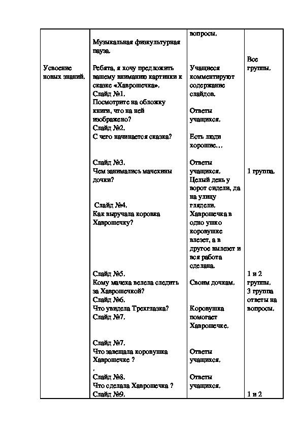 Конспект урока по предмету: «Чтение» Тема: «Пересказ русской сказки «Хаврошечка» по вопросам и плану»