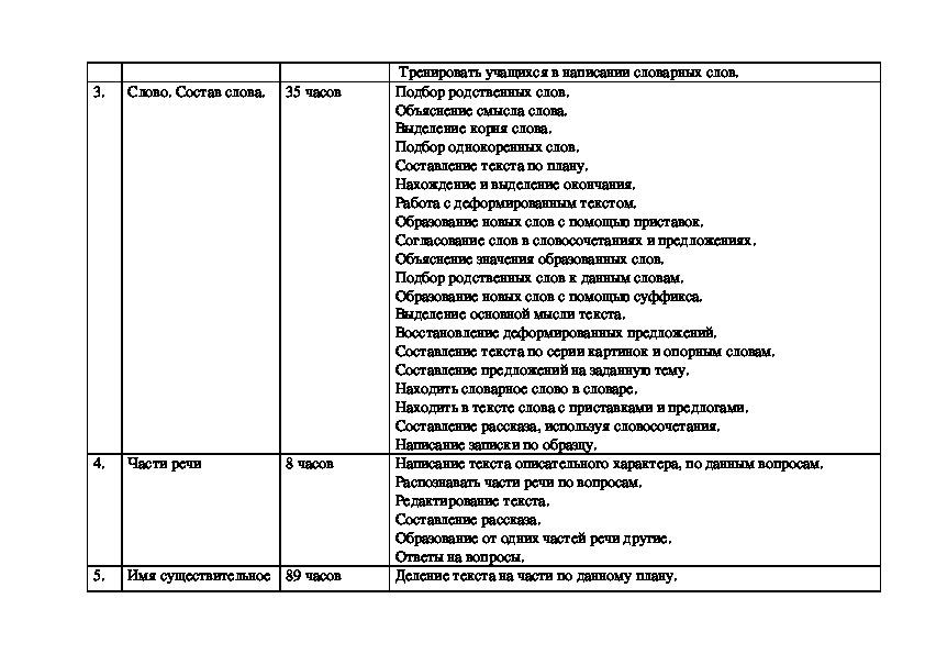 Рабочая программа по русскому языку 5 класс 8 вид.