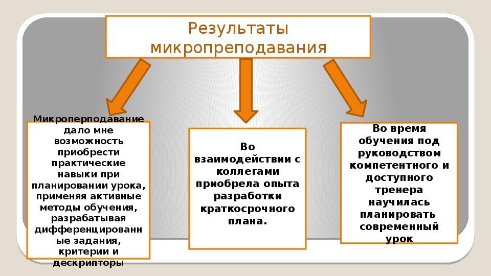 Урок русского языка, 6 класс