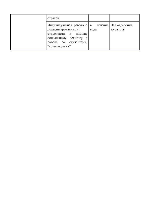 Исследовательская работа  «Социальная адаптация у студентов к обучению в техникуме»