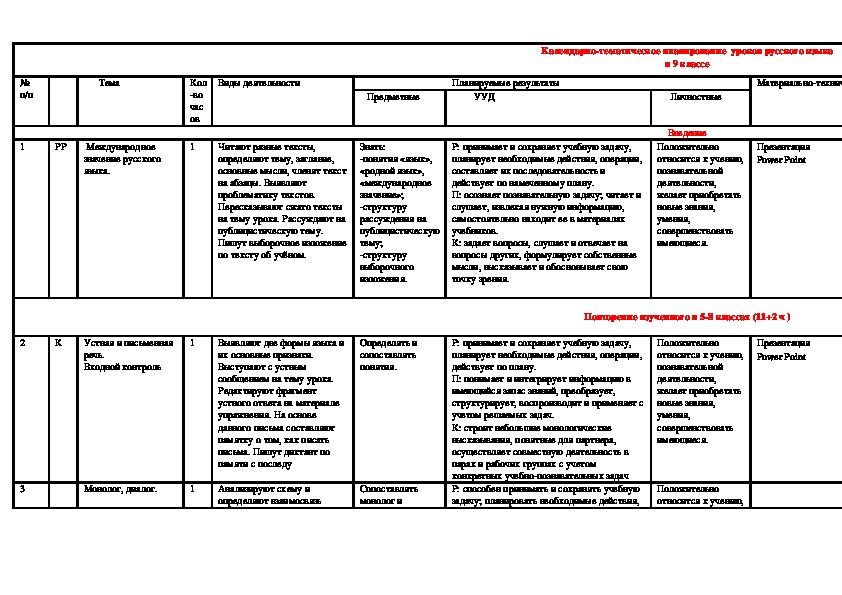 Календарно – тематическое уроков русского языка в 9 классе.