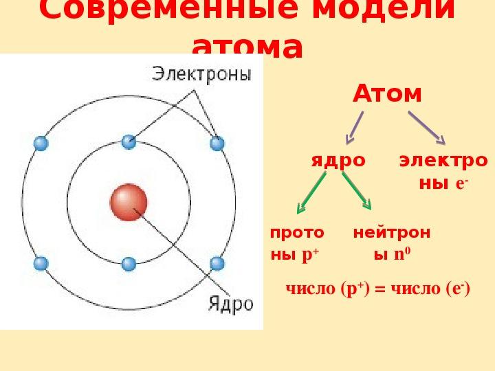 Движение электрона в атоме картинки