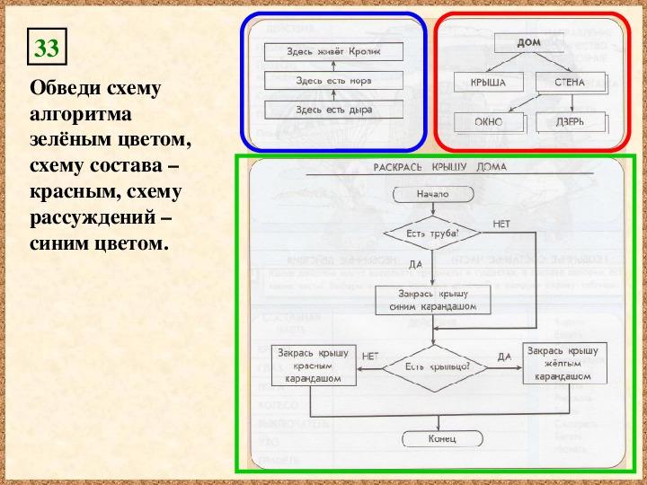 Презентация по информатике. Тема: Повторение. Алгоритмы и исполнители (4 класс).
