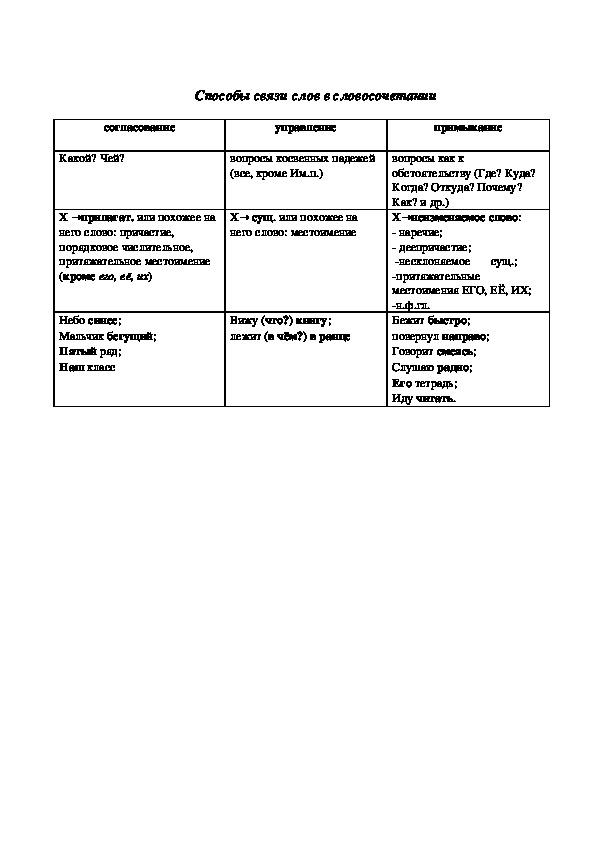 """Дидактический материал по русскому языку """"Связь слов в словосочетаниях"""": опорная таблица (8 класс, русский язык)"""
