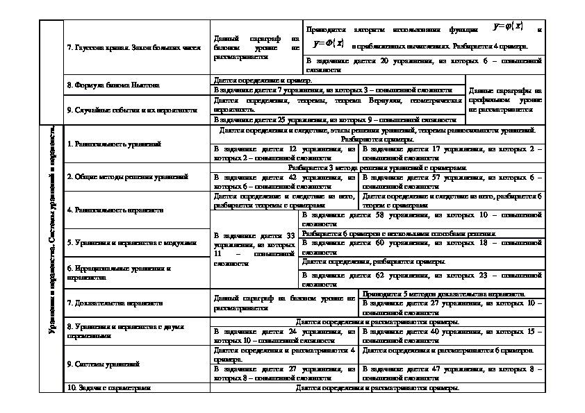 Анализ учебников старшей школы базового и профильного уровня по математике А.Г. Мордковича (10-11 класс)