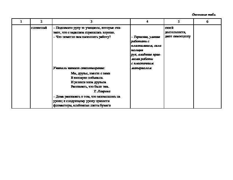 Технологическая карта урока в 1 классе 4. Мы лепим, лепим, лепим. УМК «Школа России»
