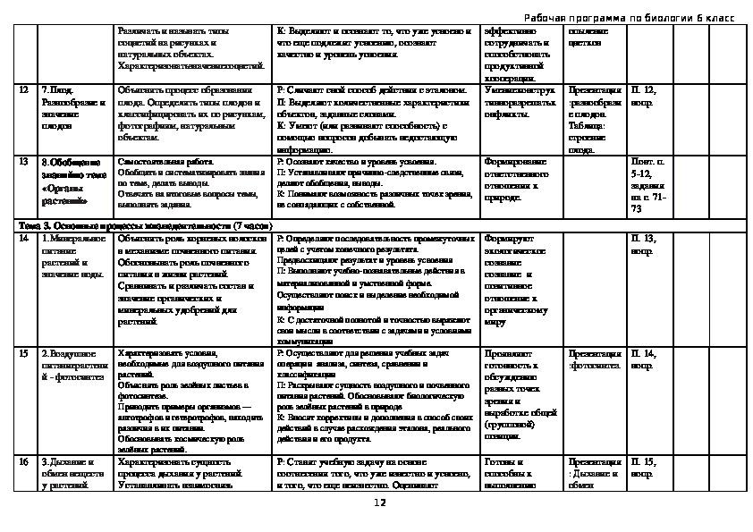 Рабочая программа по биологии. 6 класс