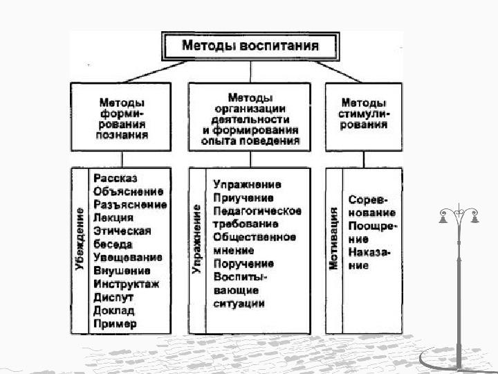 Система средств, форм, методов воспитания в целостном педагогическом процессе