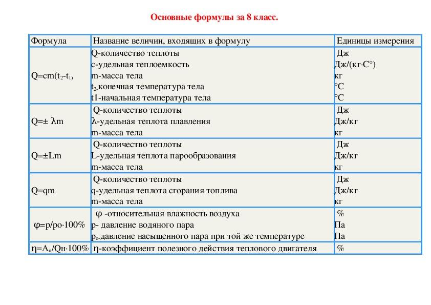 Основные формулы за 8 класс.