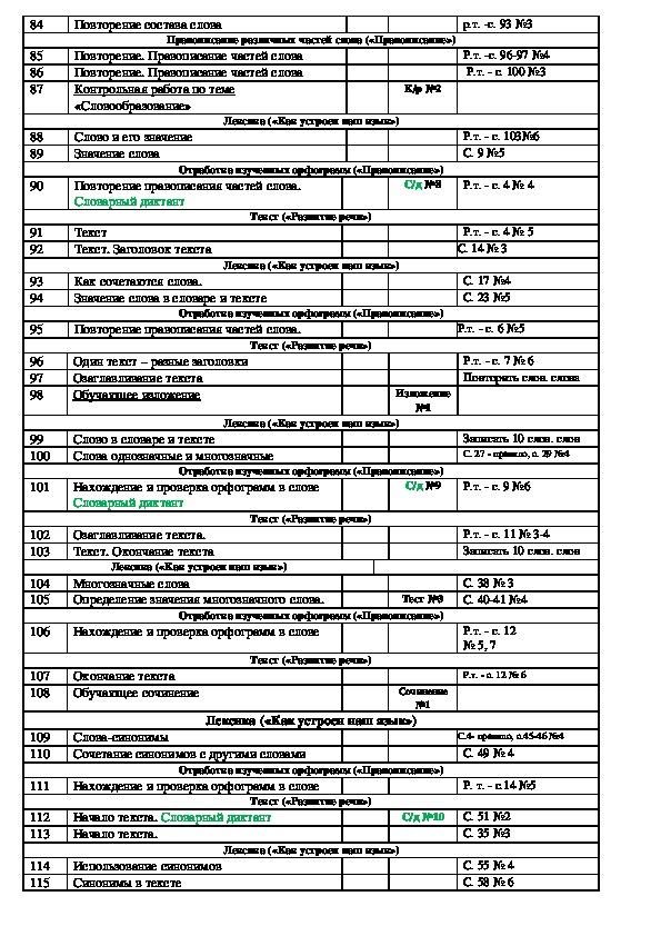 Календарно - тематическое планирование по русскому языку 2 класс