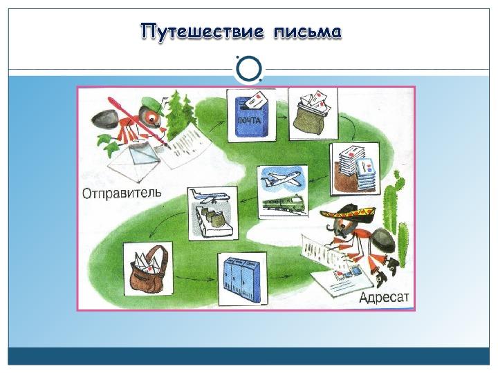 """Презентация по окружающему миру """"Как путешествует письмо"""" 1 класс"""