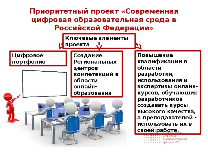 Цифровая образовательная среда картинки для презентации