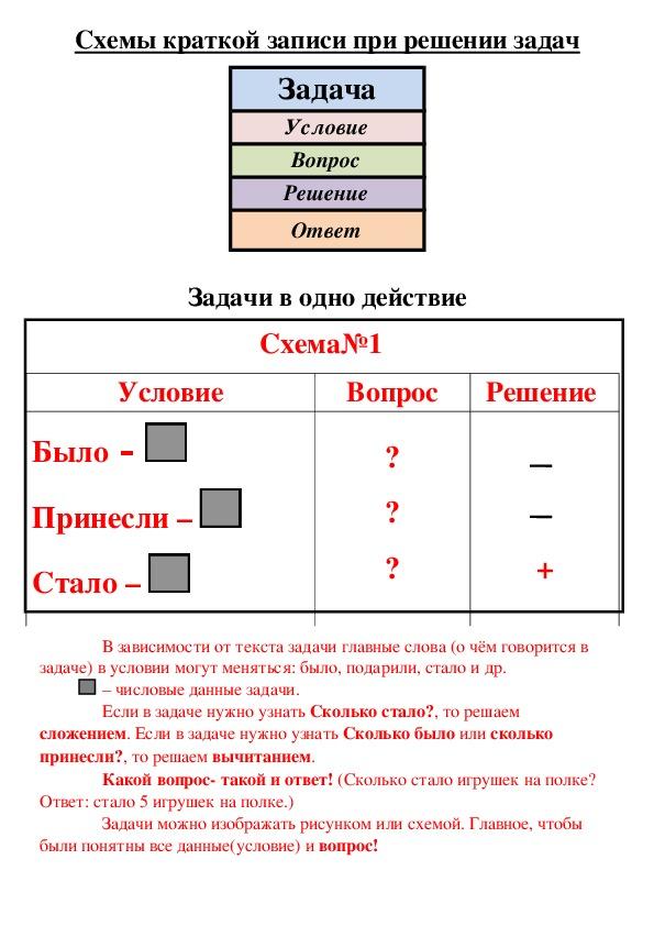 Схема задача условие вопрос решение ответ примеры решения задач резанию материалов