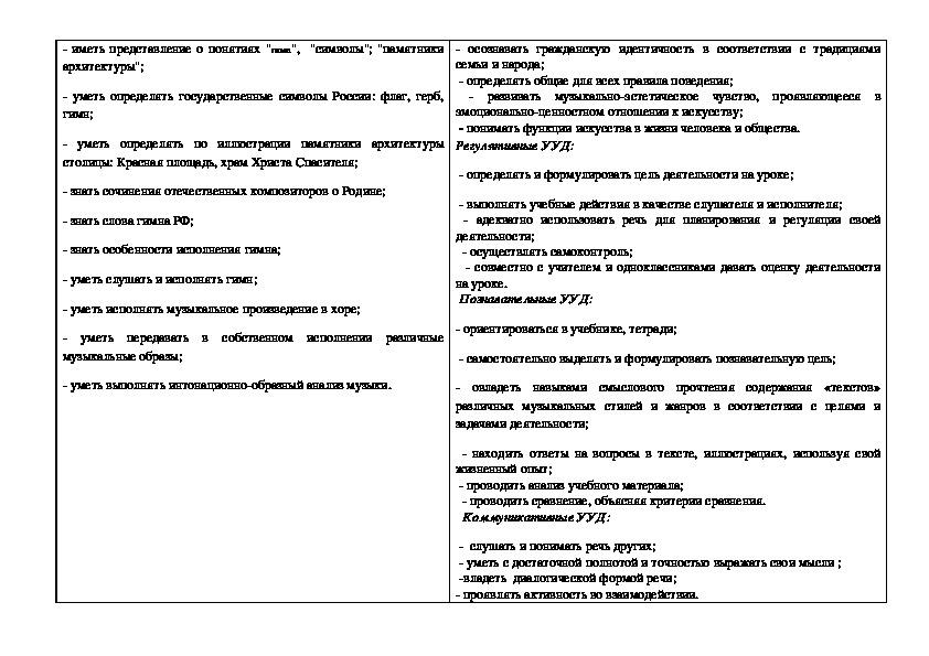"""Технологическая карта урока по музыке """"Гимн России"""" 2 класс"""