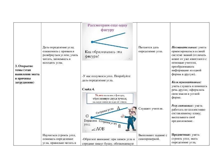 Технологическая карта урока математики  по теме «Угол. Прямой и развёрнутый угол. Чертёжный треугольник»