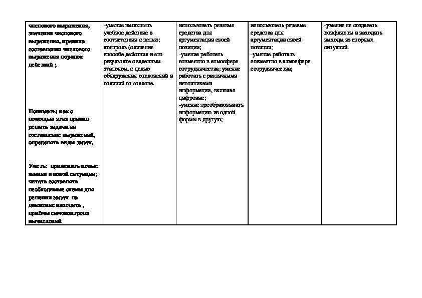 Технологическая карта урока по теме:Числовые выражения и значения числовых выражений 4