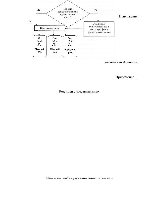 Сборник заданий по русскому языку. Тема: Имя существительное. 4 класс