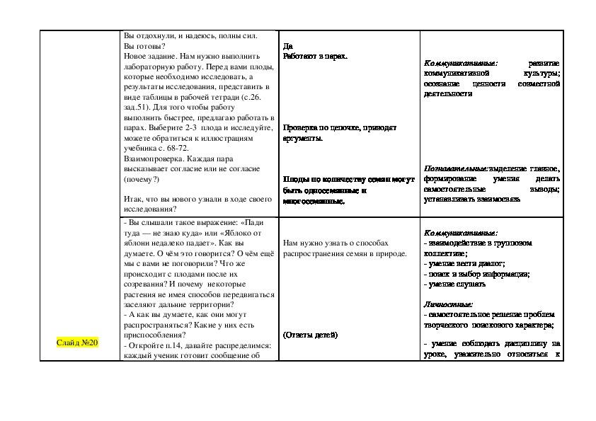 """Конспект урока биологии по ФГОС в 6 классе """"Плоды. Их классификация. Способы распространения в природе"""""""