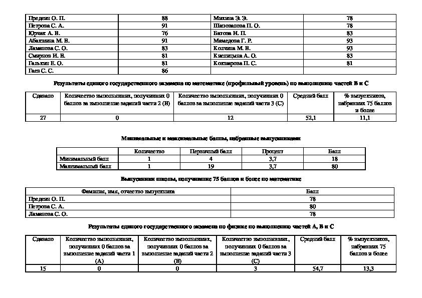 Результаты ЕГЭ по всем предметам в графическом варианте