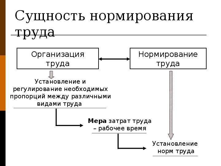 """Презентация по экономике """"Организация, нормирование и оплата труда"""""""