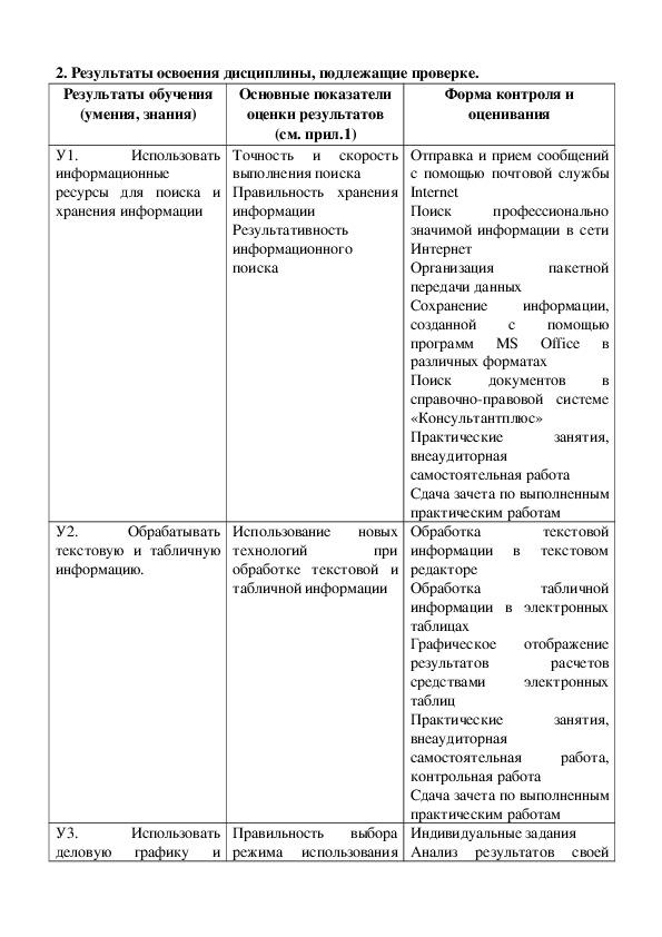 Контрольно-оценочные средства по дисциплине информационные технологии в профессиональной деятельности