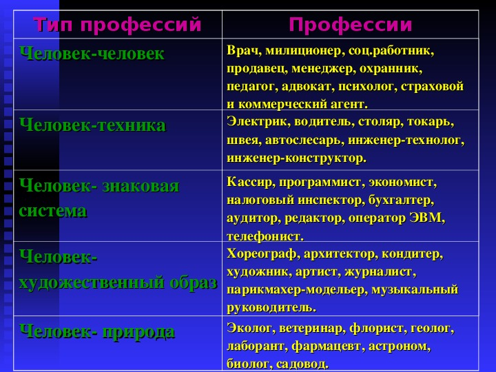 "Презентация ""Знакомство с миром профессий""."