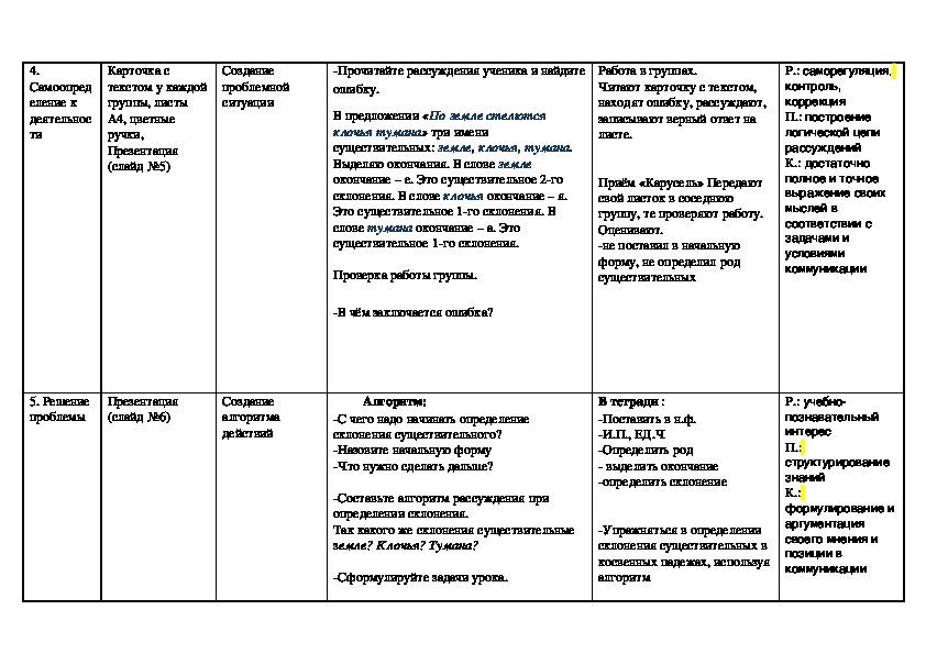 """Презентация по русскому языку на тему """"Три склонения имен существительных"""" (4 класс) и технологическая карта урока"""