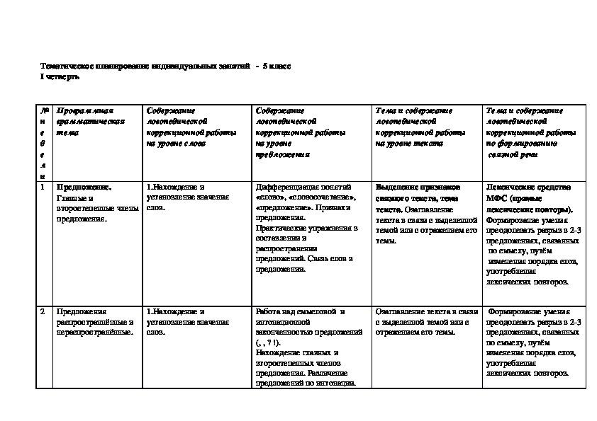 Тематическое планирование индивидуальной логопедической работы с ребенком ОВЗ (5 класс)