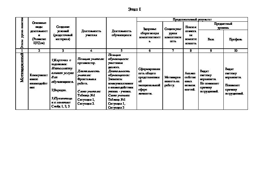 Конструкт урока-занятия  «Логика мозга –  логика сердца»  (профильная летняя школа 5-10 класс), презентация и карточка