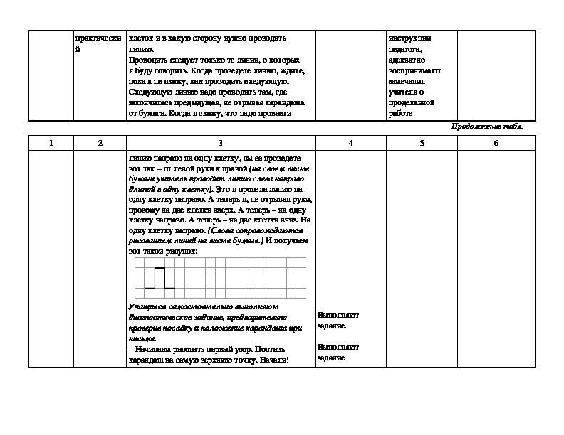 Технологическая карта урока 2. Наш друг – карандаш. УМК «Школа России»