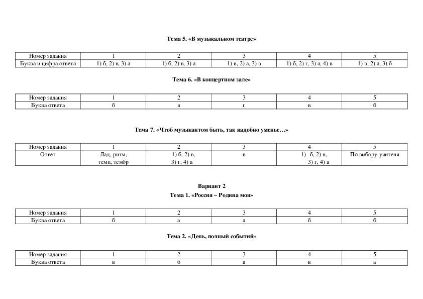 Контрольно- измерительный материал  по музыке (2 класс)