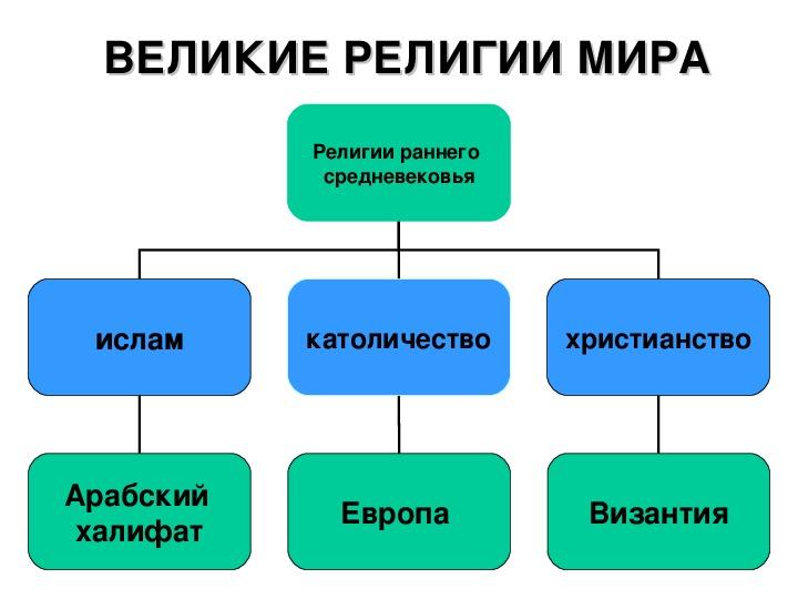 """Презентация по истории """"Мир эпохи Средневековья"""""""