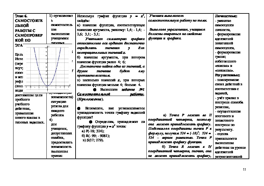 Тема урока: Функция  y  = x2  и её график.