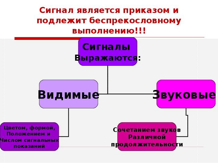 """Презентация на тему: """"Постоянные сигналы. Сигналы и их деление"""""""