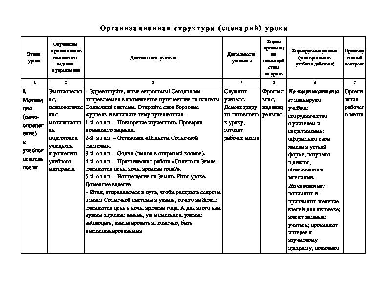 Урок окружающего мира в 4 классе по теме: «Планеты солнечной системы». УМК «Школа России»