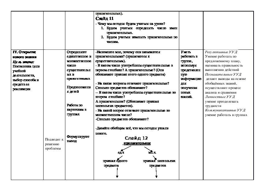 """Технологическая карта изучения темы """"Единственное и множественное число имён прилагательных """""""
