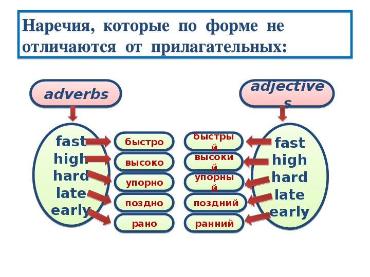 Презентация по английскому языку к уроку. Тема урока: Наречие (7 класс).