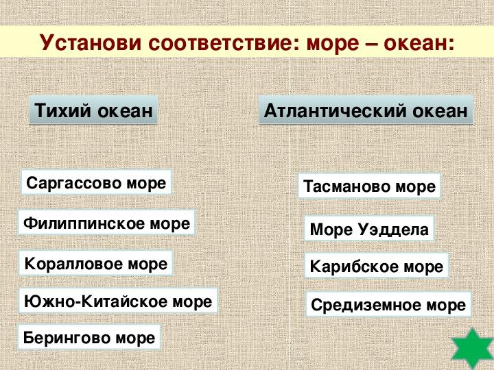 """Презентация по географии на тему """"Мировой океан и его части"""" (6 класс, география)"""