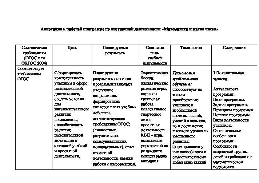 Аннотация к рабочей программе по внеурочной деятельности «Математика и магия чисел»