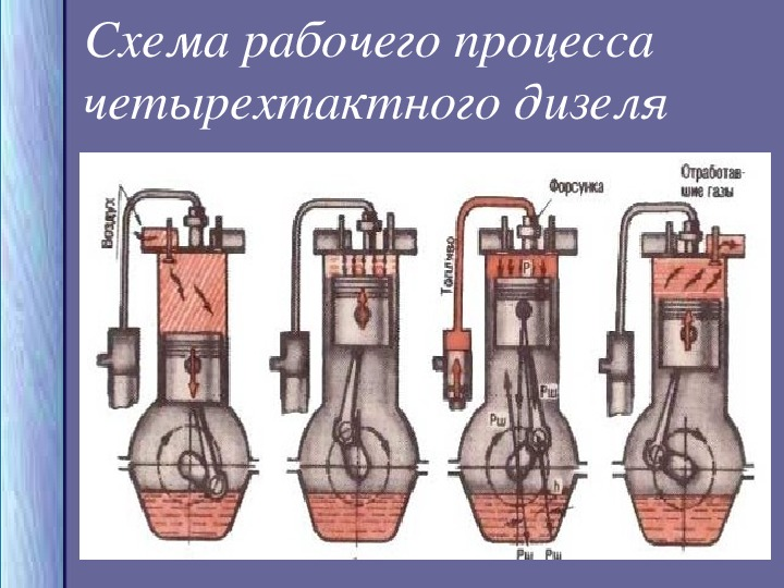 "Презентация по теме ""Тепловые двигатели"""