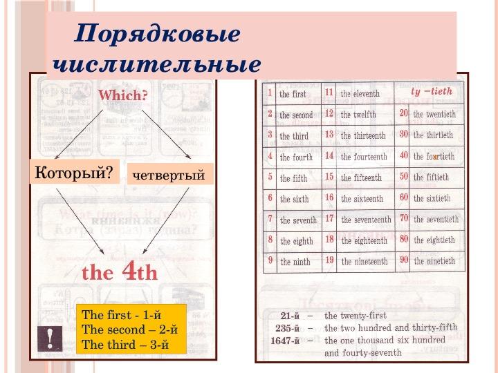 Презентация по английскому языку к уроку. Тема урока: Порядковые числительные (7 класс).