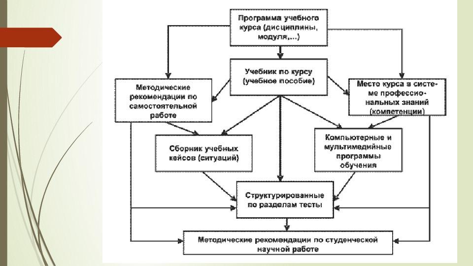 """Презентация на тему """"Как методически грамотно собрать """"пазл"""" учебно-методического комплекса"""""""
