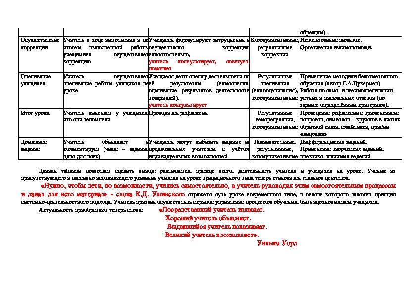 Формирование самооценки обучающихся в структуре учебной деятельности в рамках ФГОС НОО.