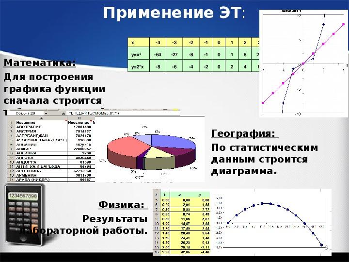 """Презентация по информатике по теме """"Построение диаграмм различных типов"""" (9 класс)"""