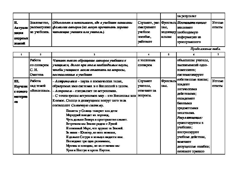 Урок окружающего мира в 4 классе по теме: «Мир глазами астронома». УМК «Школа России»