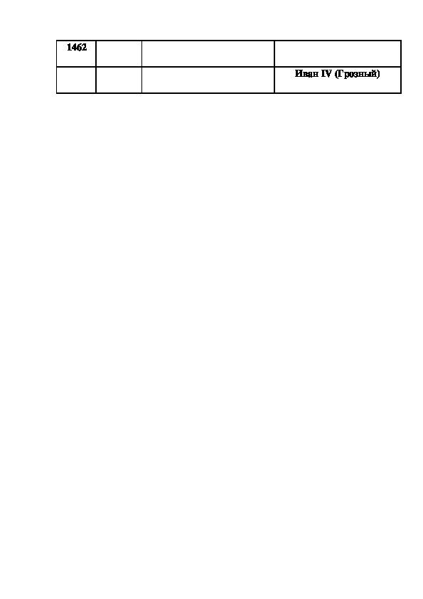 """Карточки по теме """"Древняя Русь""""и """"Московское царство"""" (4 класс, окружающий миру)"""