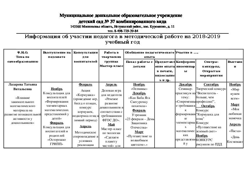 Информация об участии педагога в методической работе на 2018-2019 учебный год